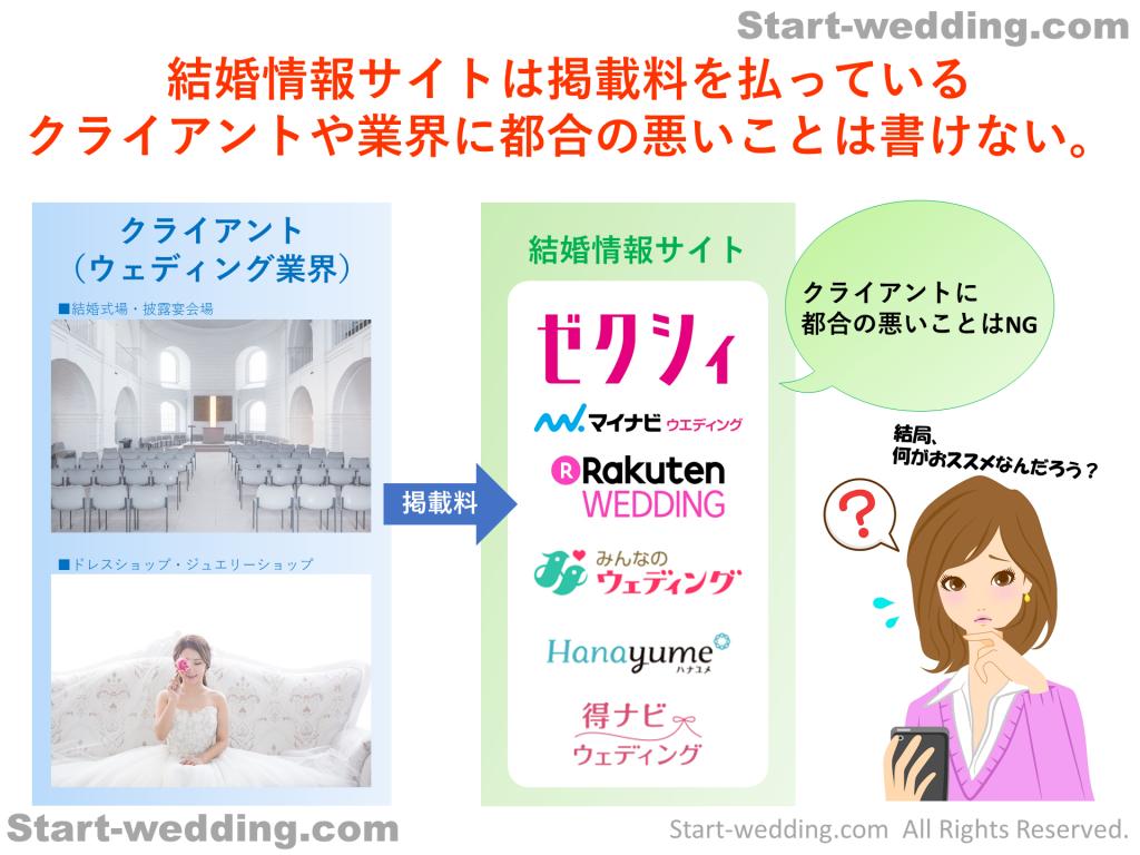 結婚情報サイトは掲載料を払っている クライアントや業界に都合の悪いことは書けない。