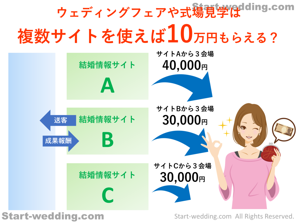 ウェディングフェアや式場見学は 複数サイトを使えば10万円もらえる?