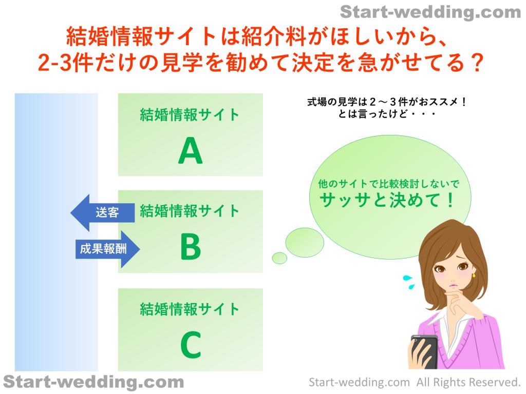 結婚情報サイトは紹介料がほしいから、 2-3件だけの見学を勧めて決定を急がせてる?